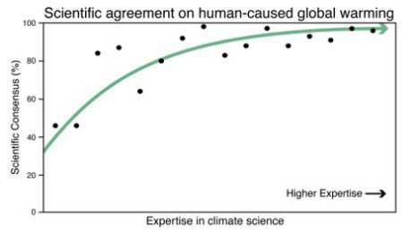scientific agreement on human-caused global warming versus expertise in climate science