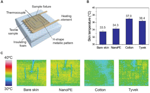 Thermal measurement of nanopolyethylene (nanoPE) and various textile samples