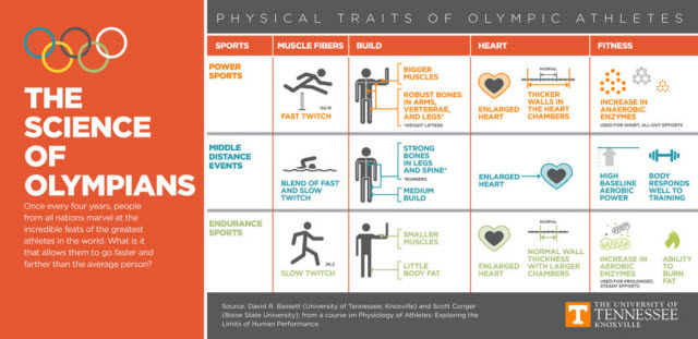 science of Olympians