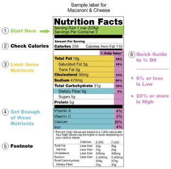 A sample nutrition facts label