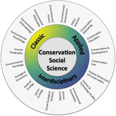 A list of the conservation social sciences