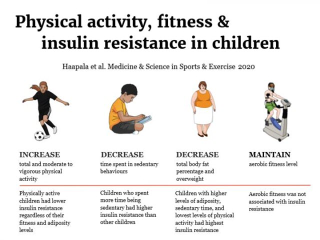 Physical Activity, Fitness and Insulin Resistance in Children