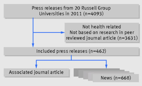 Identification of press releases