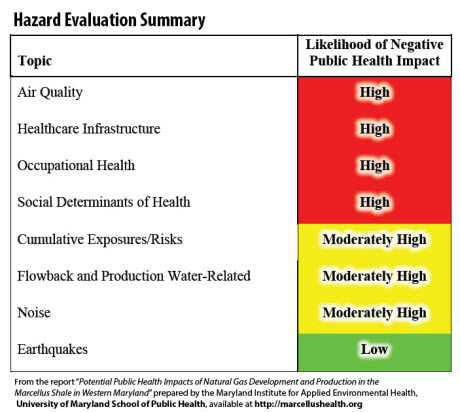 hazard evaluation summary