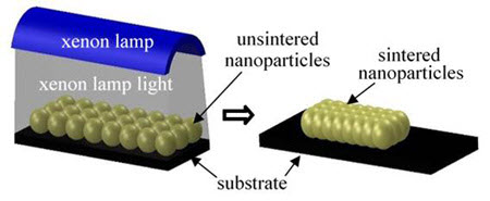 Fusing, or sintering, nanoparticles