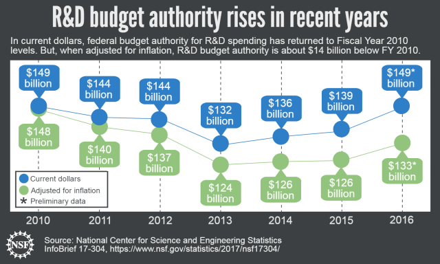 Federal budget authority for research and development continues upward trend