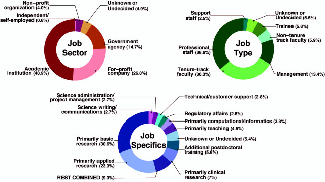 New Tool Visualizes Employment Trends in Biomedical Science