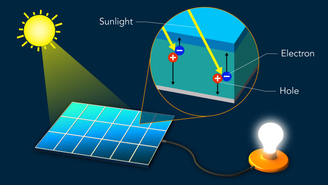 Light separates electric charges in a solar cell material