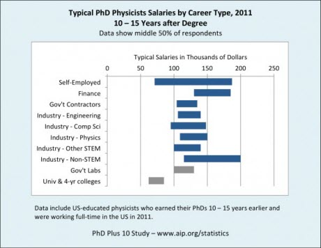 physicist salary graph