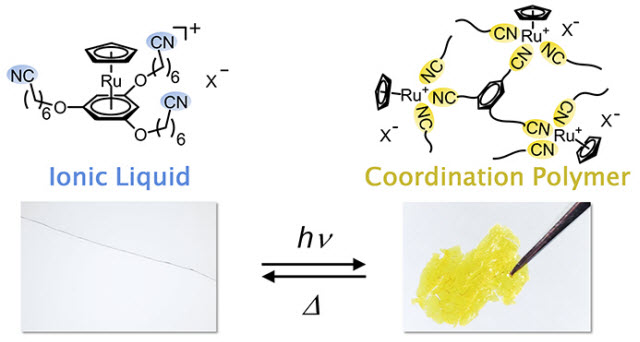 ionic liquid and coordination polymer