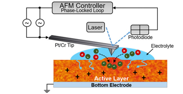 Depiction of the electrochemical strain microscopy technique