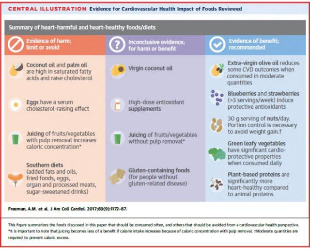 evidence for cardiovascular health impact of foods reviewed