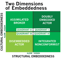 two dimensions of embeddedness