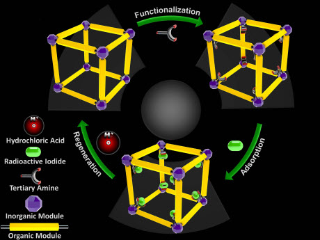 The process of activating a metal-organic framework molecular trap with a tertiary amine