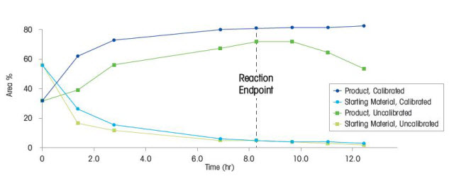 Reaction conversion determined by UPLC analysis