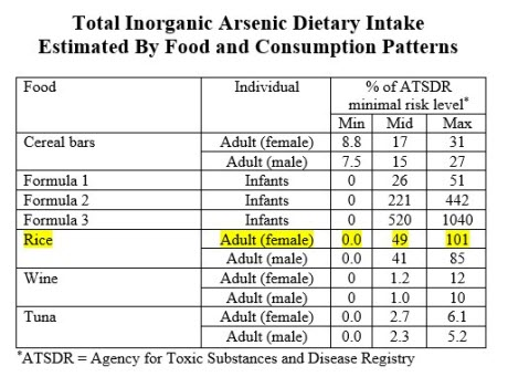 total inorganic arsenic dietary intake estimated by food and consumption patterns