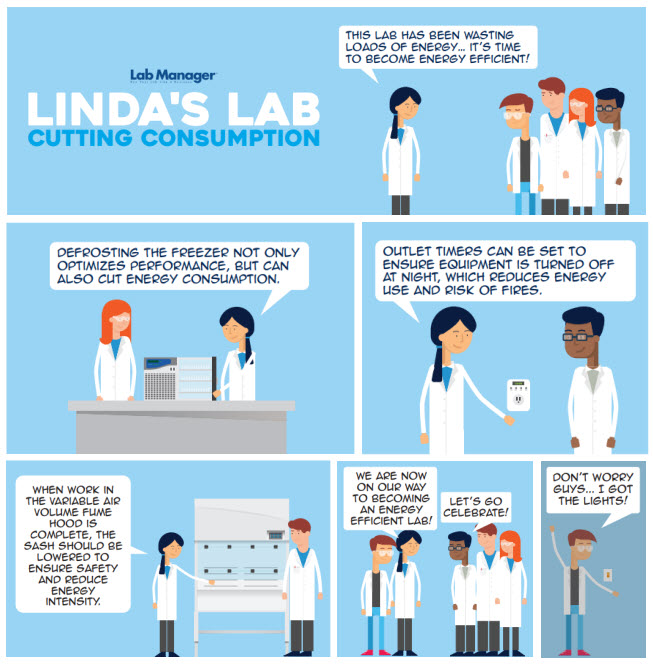 Linda's Lab: Cutting Consumption