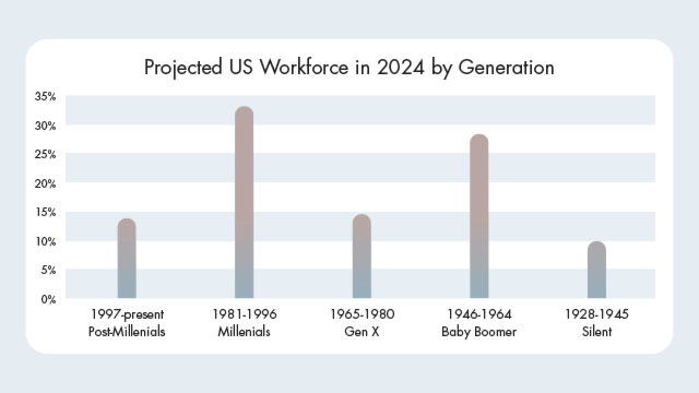 Projected US Workforce in 2024 by Generation