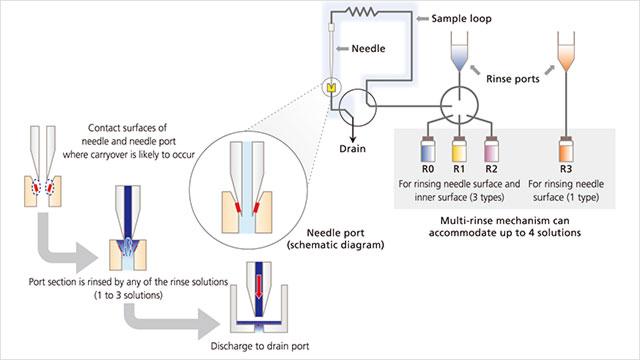 Minimizing HPLC Carryover | Lab Manager