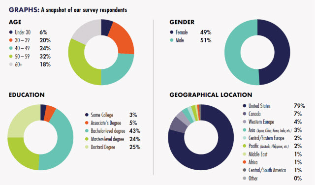 A snapshot of our survey respondents